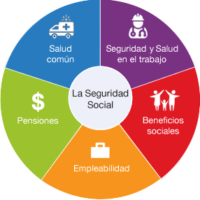 Ecosistema de la Seguridad Social
